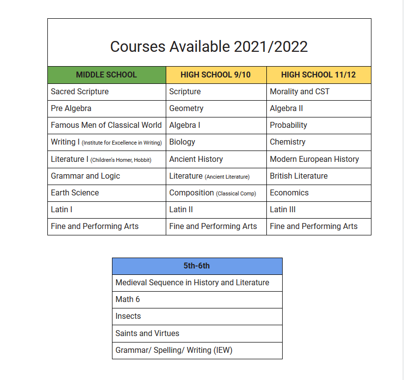 Courses Available 2021 2022